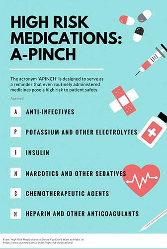 High Risk Medications